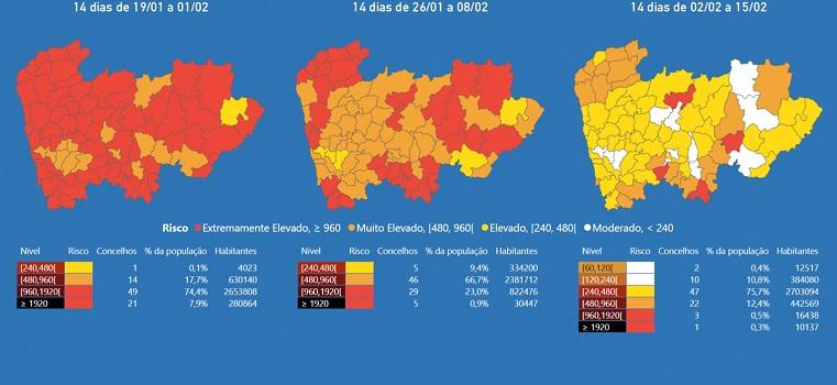 Póvoa e Vila descem para risco elevado de contágio